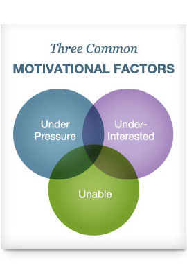 Venn diagram showing an intersection between under pressure, under-interested and unable.