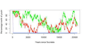 Here is 20,000 years of the same data.