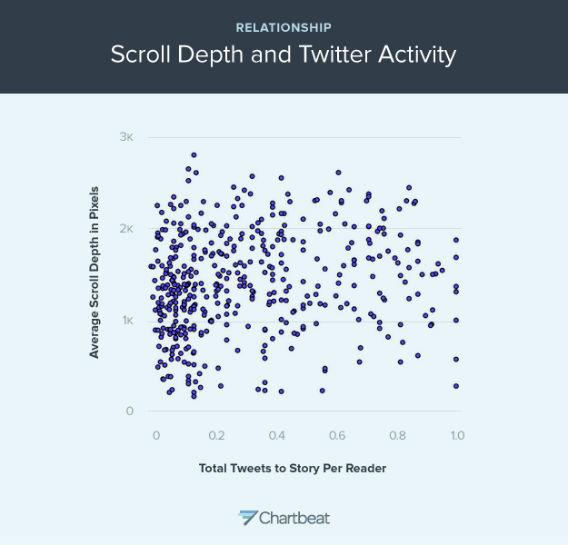 This graph shows the relationship between scroll depth and Tweet (From Slate and courtesy of Chartbeat)