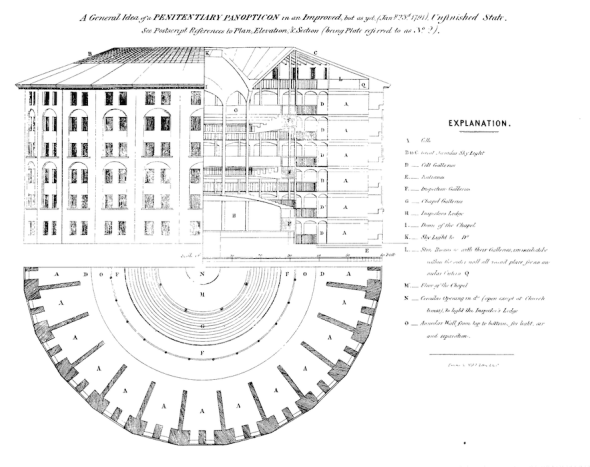 A drawing of a prison built as a panopticon with all cells visible from the centre.