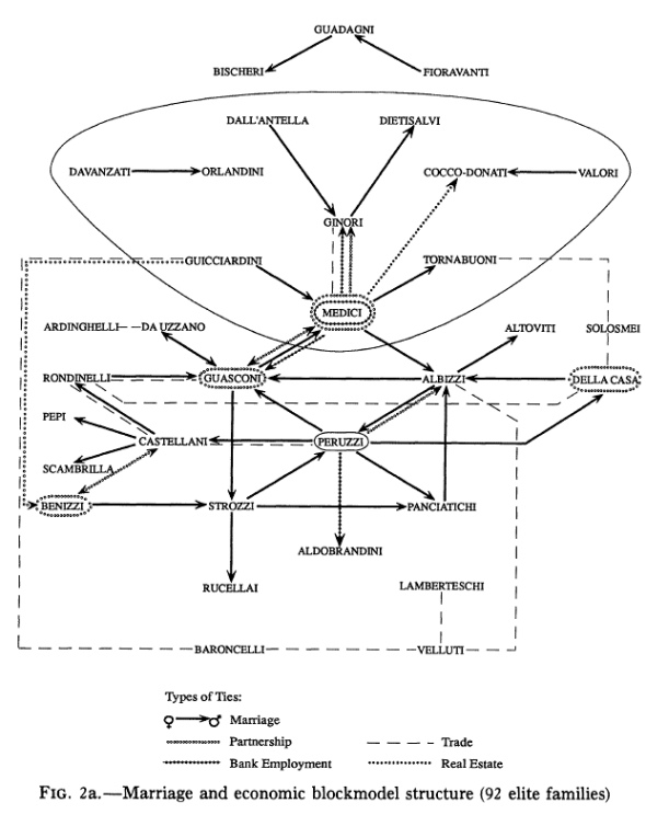 Padget & Ansell's network of marriages and economic relationships between Florentine families. (from http://www.themacroscope.org/?page_id=308)
