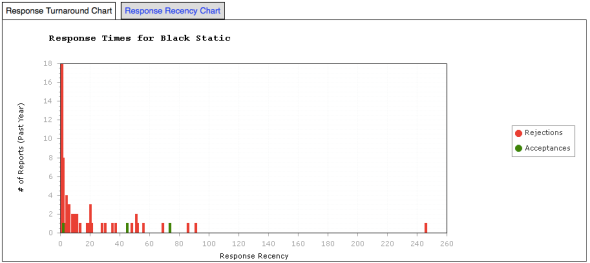 Black Static - Response Time Graph