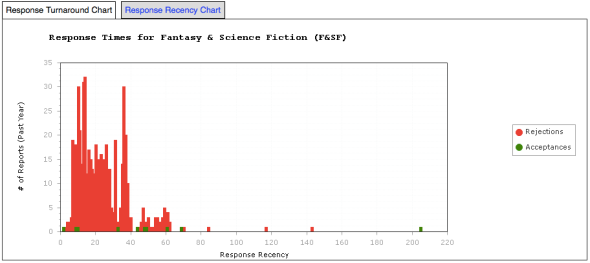 Fantasy & Science Fiction - Response Time Graph