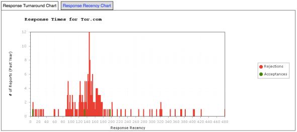 Tor.com - Response Time Graph