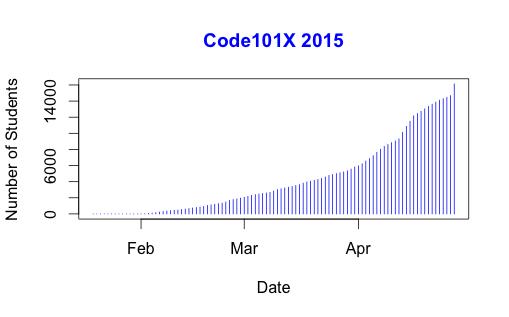Rapid growth in enrolment!
